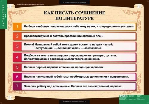 Как правильно писать сочинение по русскому